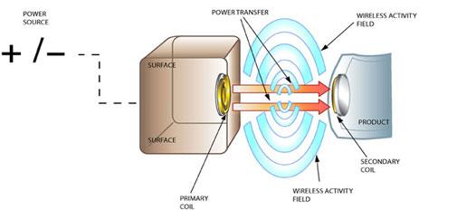 wireless charging2